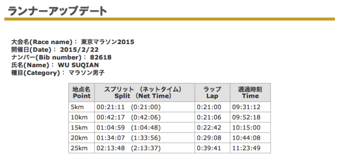 Official 5km Splits